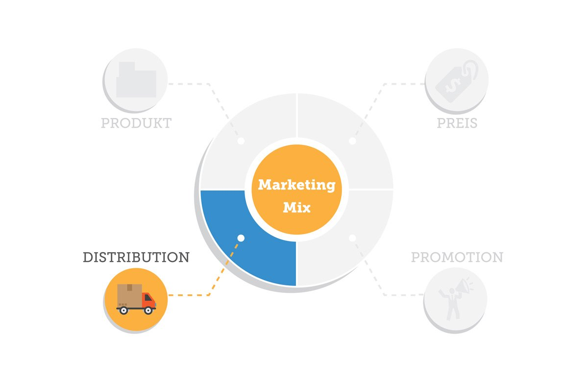 Die Distributionspolitik des Marketing-Mix