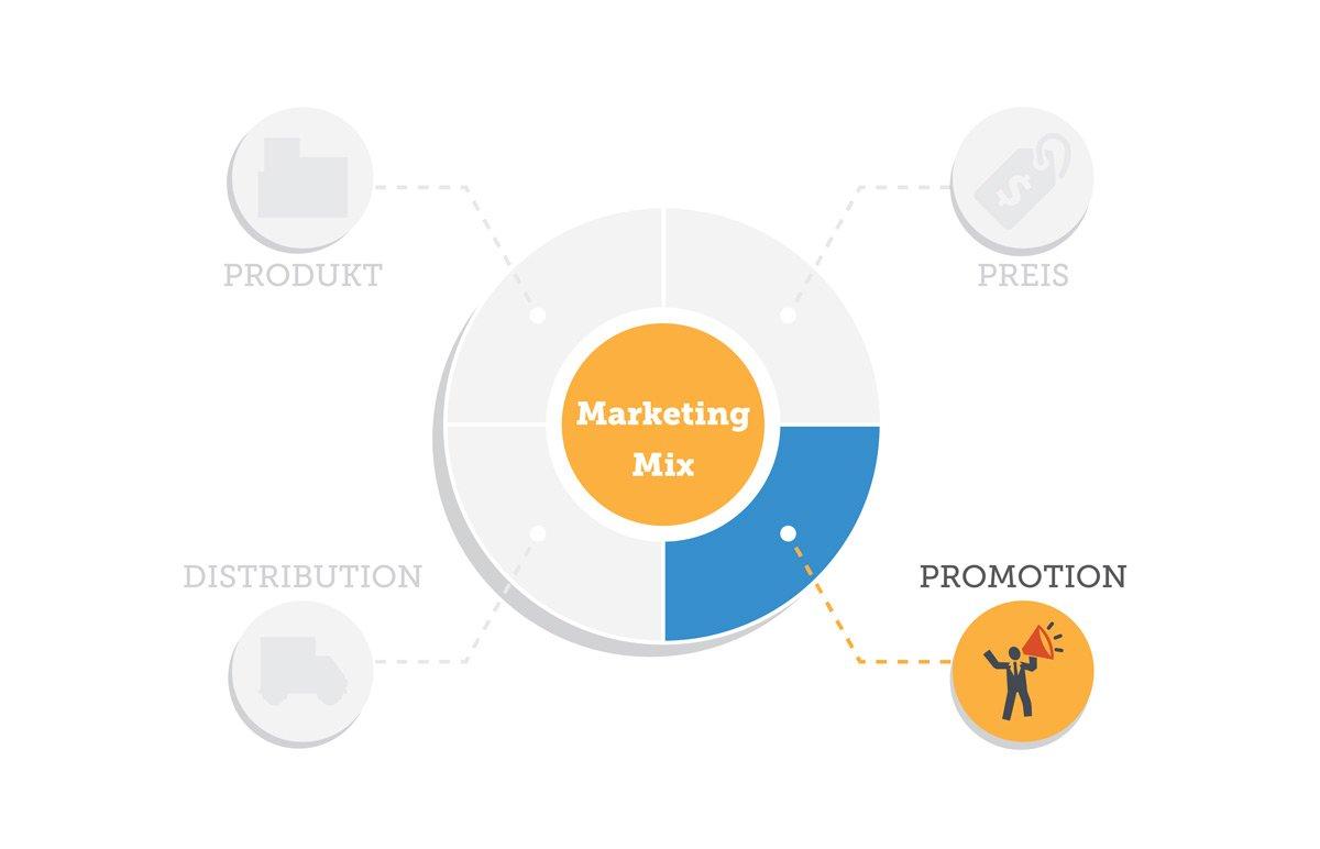 Die Kommunikationspolitik des Marketing-Mix