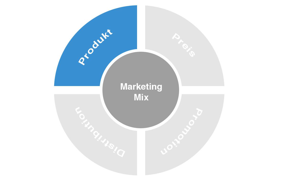 Die Produktpolitik des Marketing-Mix