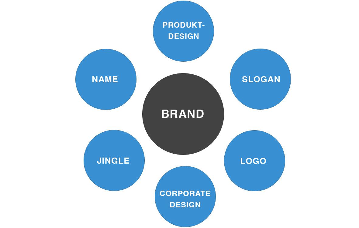 Verschiedene Elemente formen eine Marke