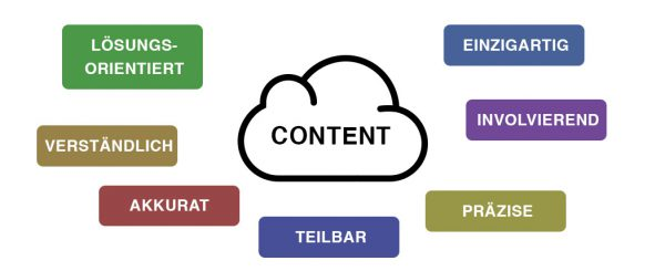 Kriterien für erfolgreichen Content