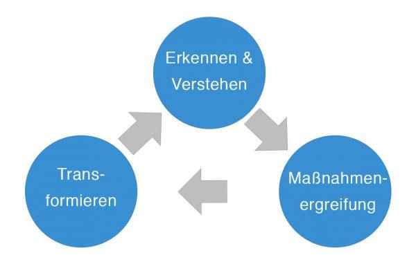 Elementare Management-Aktivitäten für Dynamische Fähigkeiten