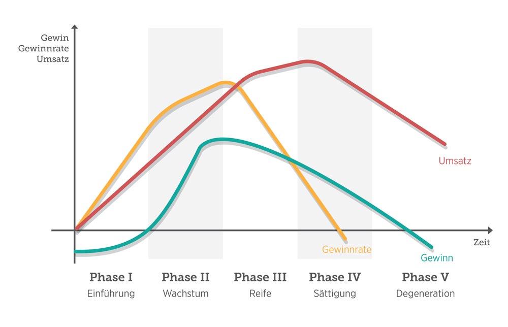 Das Grundmodell des Produktlebenszyklus