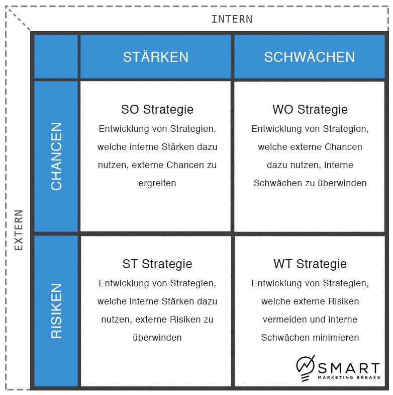 Aus der finalen Matrix können konkrete Strategiepläne entwickelt werden