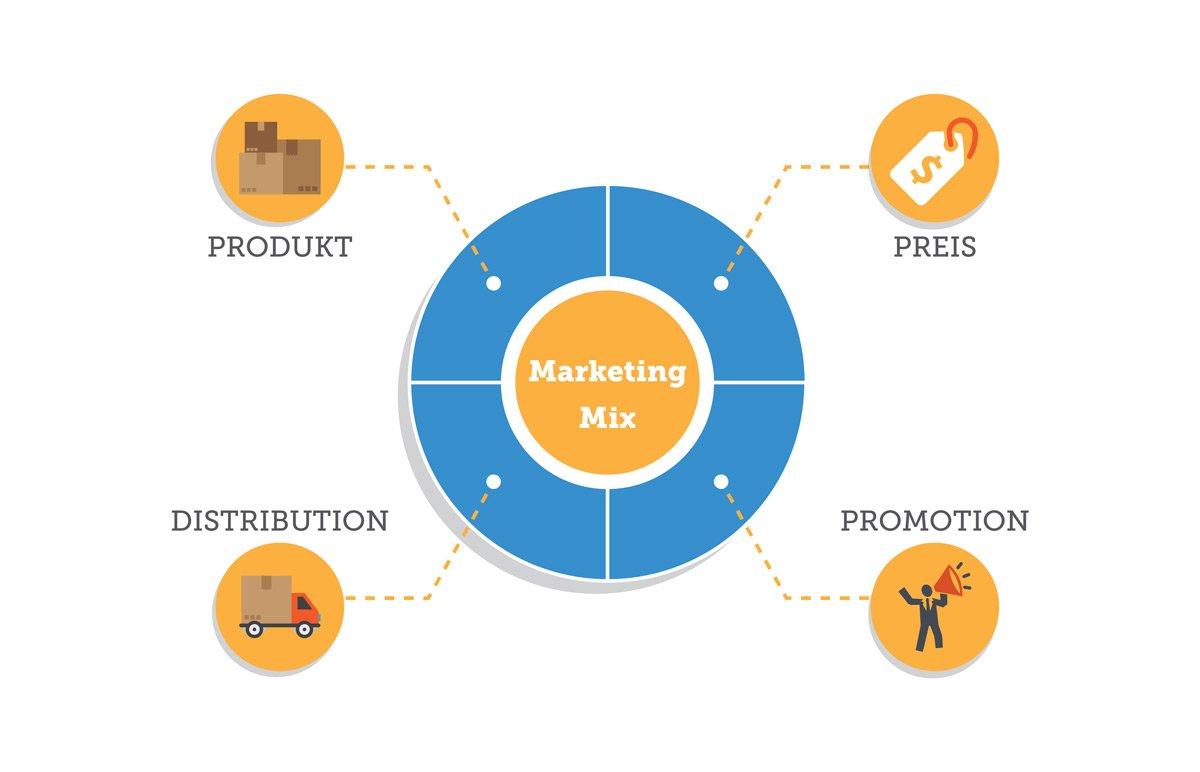 Der Marketing-Mix sollte ganzheitlich zur Erzielung neuer Absätze genutzt werden