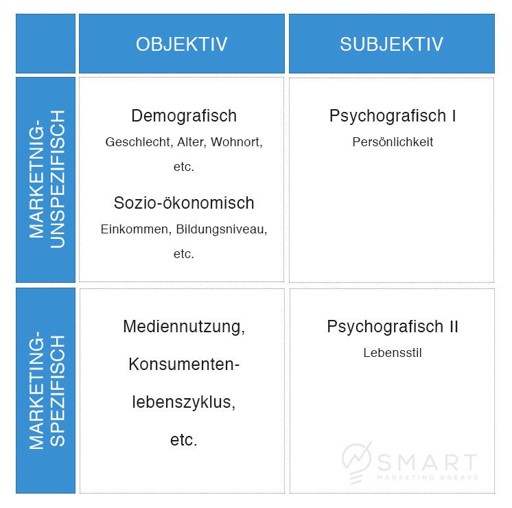 Mögliche Klassifizierungs-Eigenschaften von Segmenten
