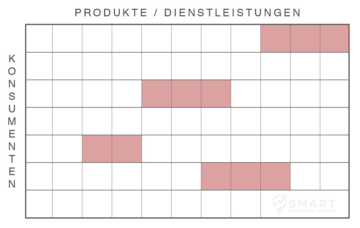 Welche Produkte passen zum jeweiligen Kundensegment?