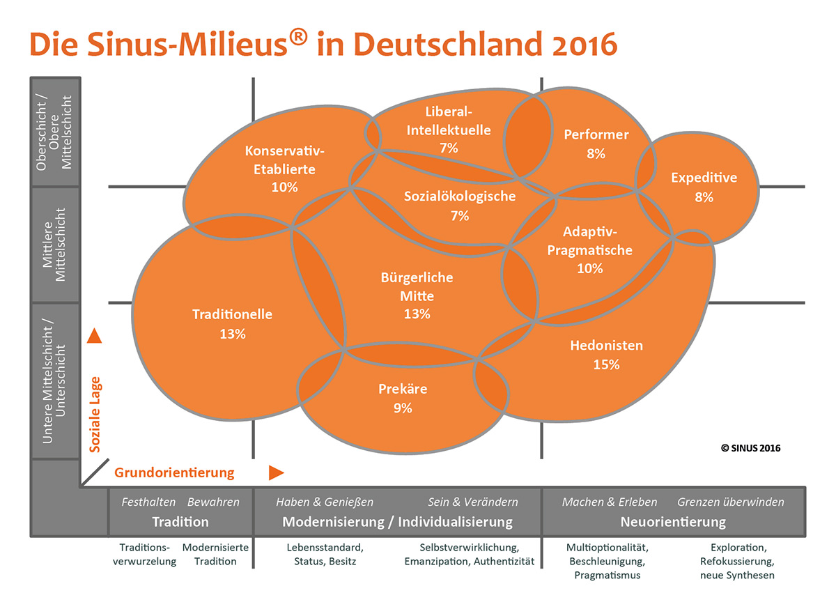 Die Sinus Milieus in Deutschland. Quelle: SINUS-Institut