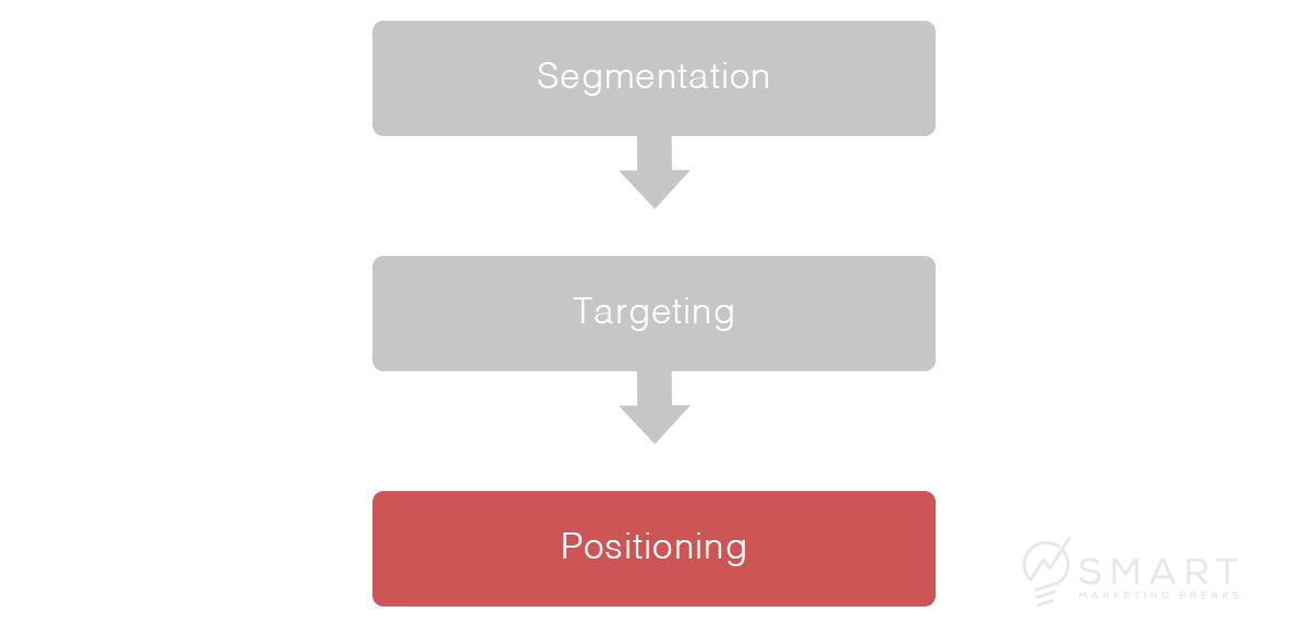 Schritt 3: Positionierung (Positioning)