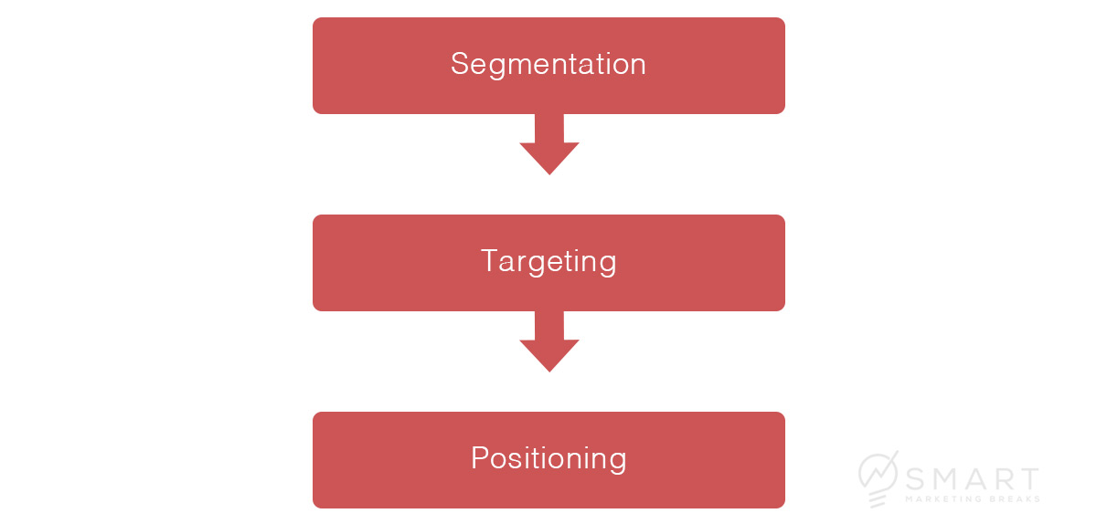 Der STP-Strategie-Prozess