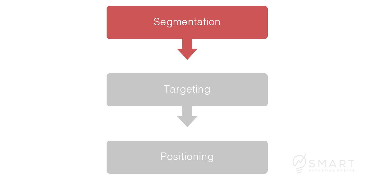 Schritt 1: Segmentation des Marktes