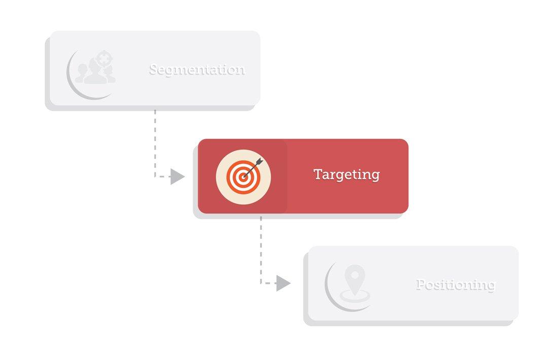 Schritt 2: Auswahl der Zielsegmente (Targeting)