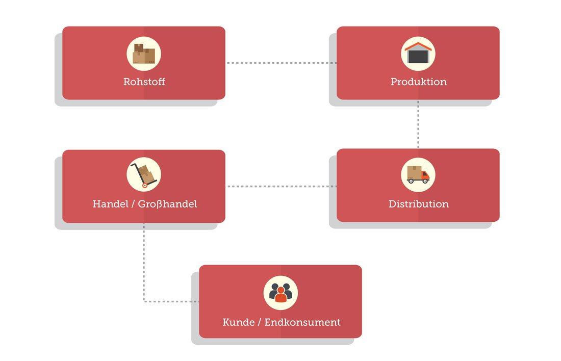 Vereinfachte und exemplarische Wertschöpfungskette eines Unternehmens