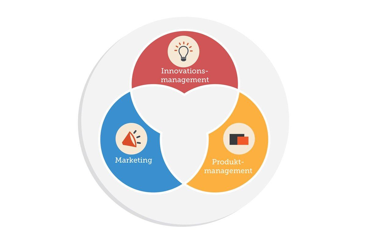 Marketing, Innovationsmanagement und Produktmanagement müssen nahtlos ineinander übergreifen