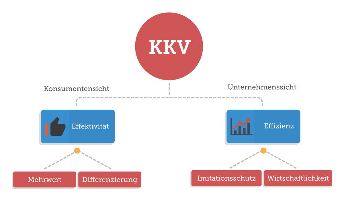 Der Komparative Konkurrenzvorteil (KKV)