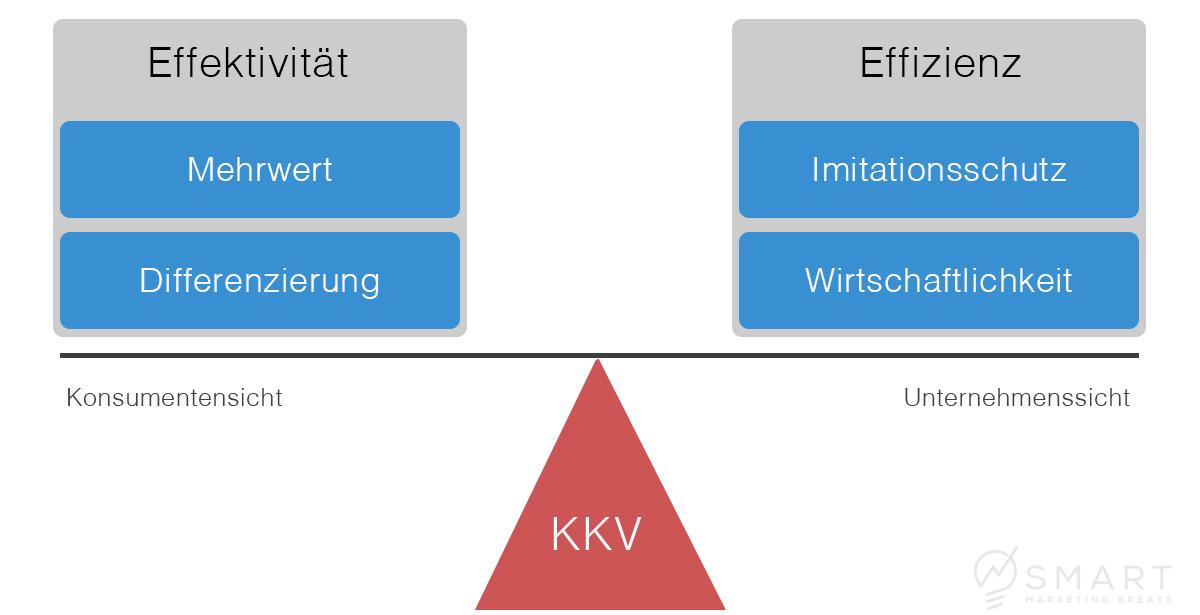 Der Komparative Konkurrenzvorteil (KKV)