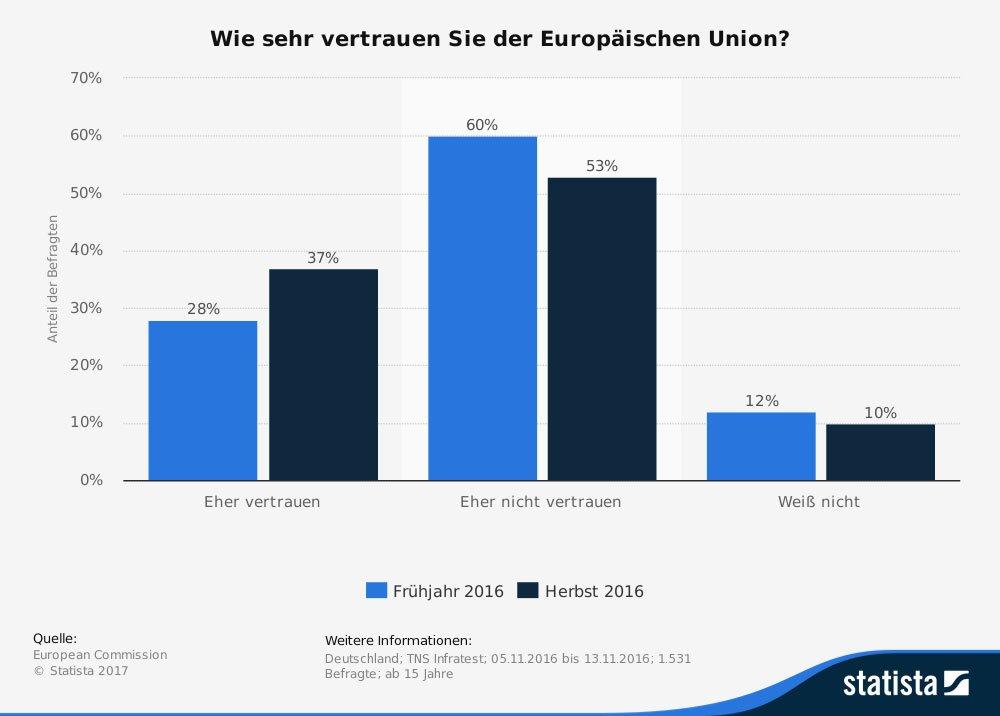 Umfrage zum Vertrauen in die EU