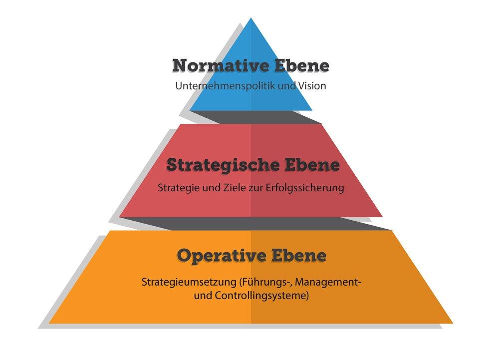 Marketingziele sollten die Hierarchieebenen eines Unternehmens berücksichtigen