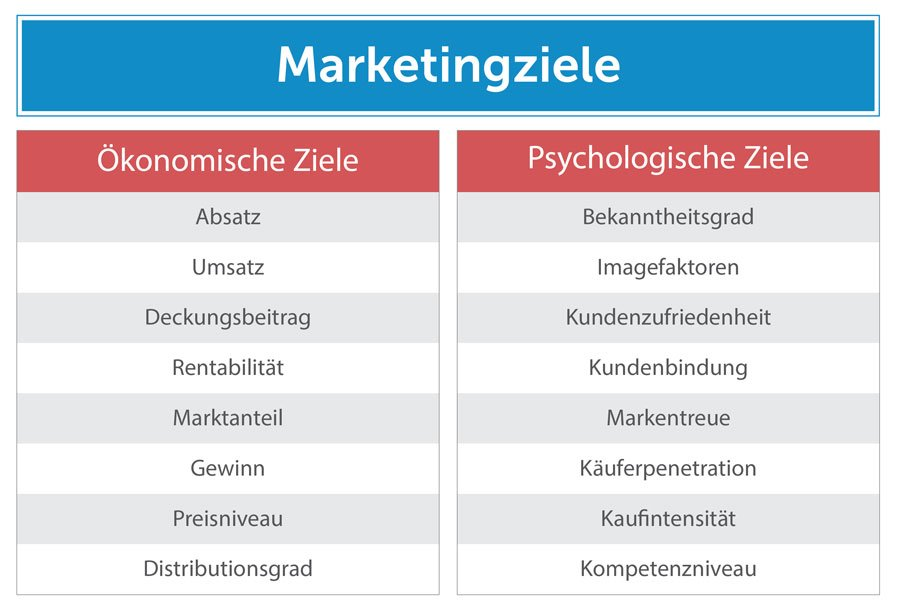 Quantitative (ökonomische)undqualitative (psychologische) Ziele bilden die Grundformen von Marketingzielen