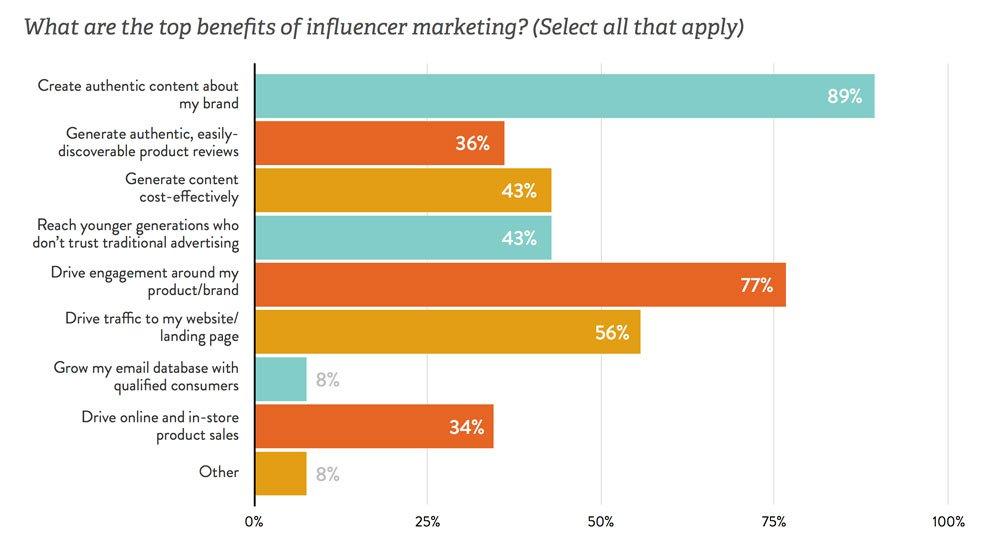 Die Gründe zur Durchführung von Influencer Marketing Kampagnen sind vielfältig