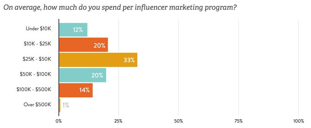 Budgets für Influencer Kampagnen