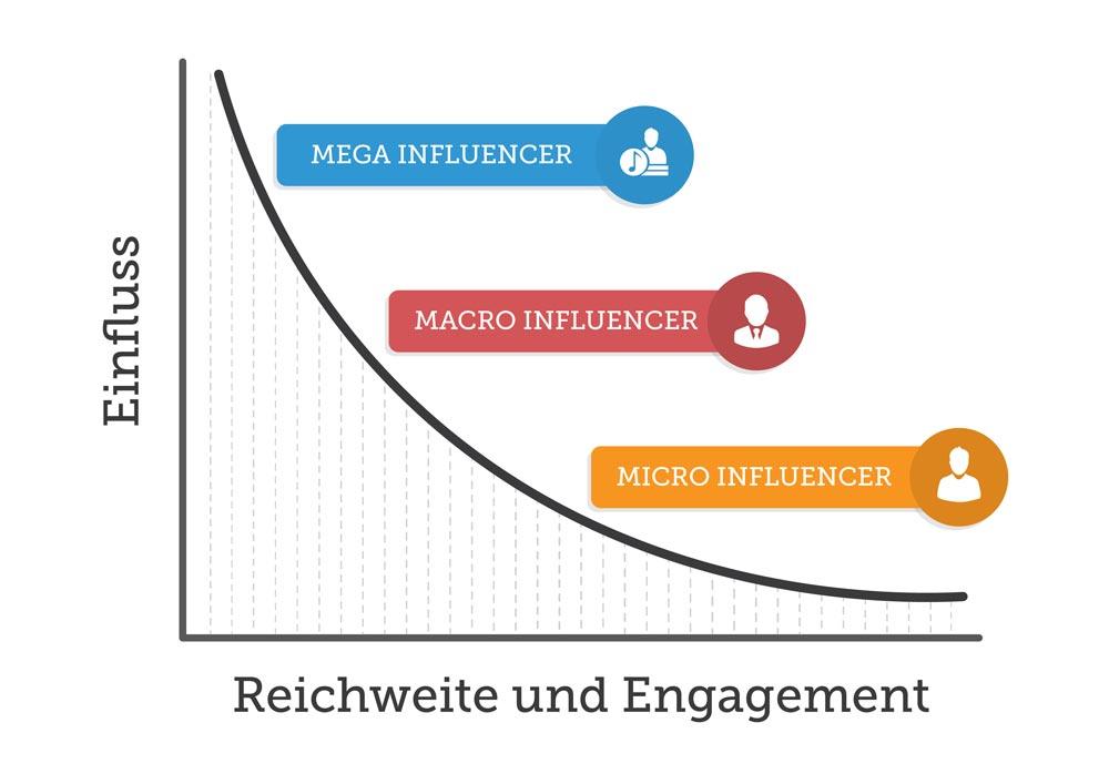 Influencer weisen unterschiedliche Einflüsse, Reichweiten und Interaktionsprofile auf