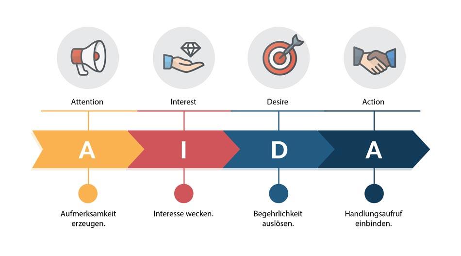 Das Aida Modell Die Werbewirkungsformel Verstandlich Erklart Smartmarketingbreaks Eu