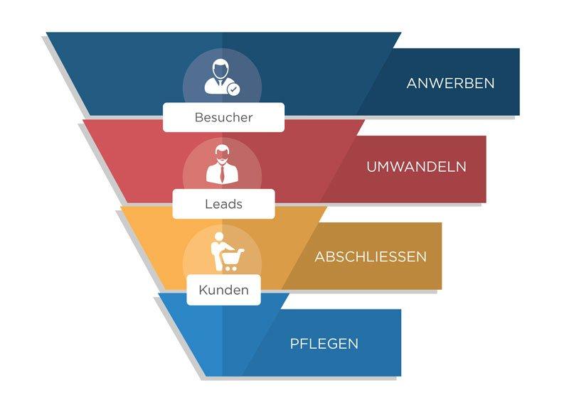 Der typische Sales Funnel einer Website