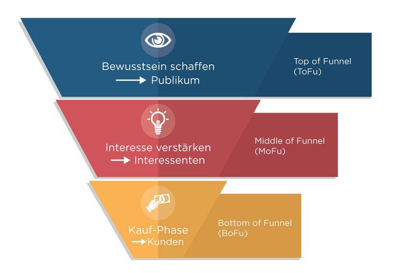 Die Bestandteile eines klassischen Sales Funnels (Verkaufstrichters)