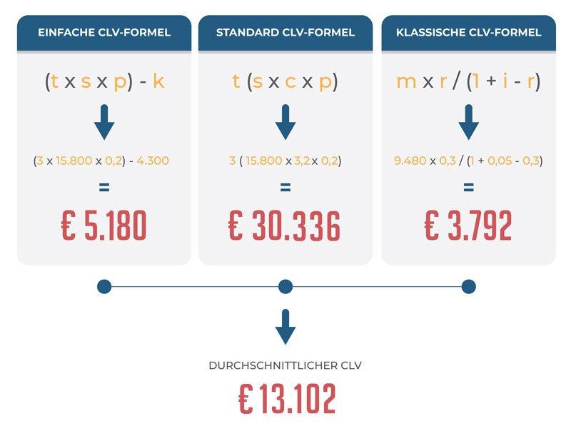 CLV Formel und Berechnungsmodelle