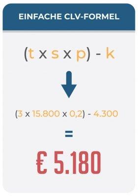 Die einfache CLV-Formel