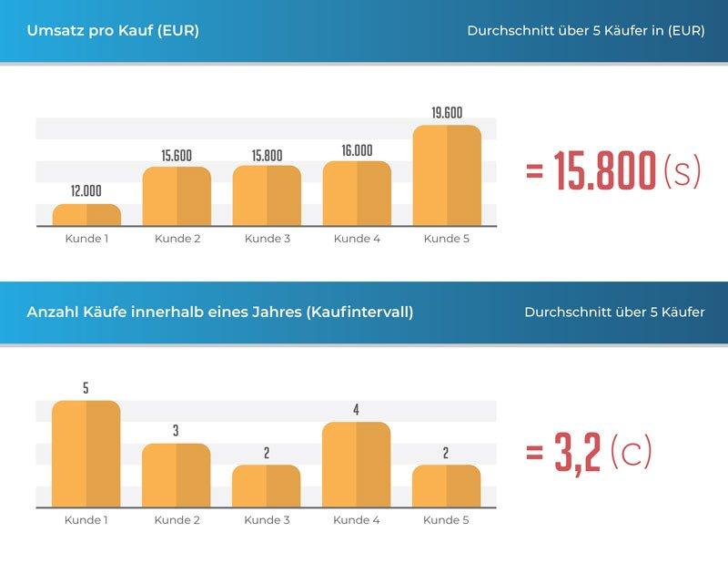 Ermittlung des Durchschnitts von Kundenumsätzen und Kaufintervallen